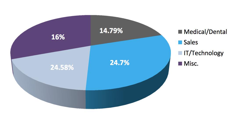 Les secteurs qui recrutent sur Twitter (Source : Gozaik)