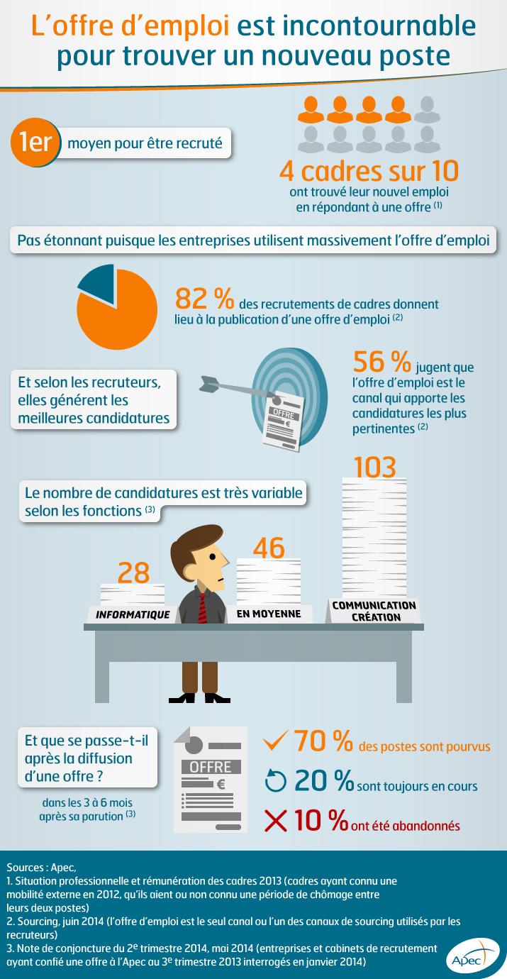 l offre d emploi outil sourcing le plus efficace pour recruter un cadre recrutons fr