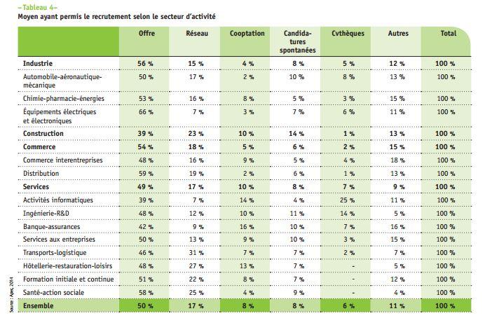 Moyen ayant permis le recrutement selon le secteur d'activité (Source: Apec)