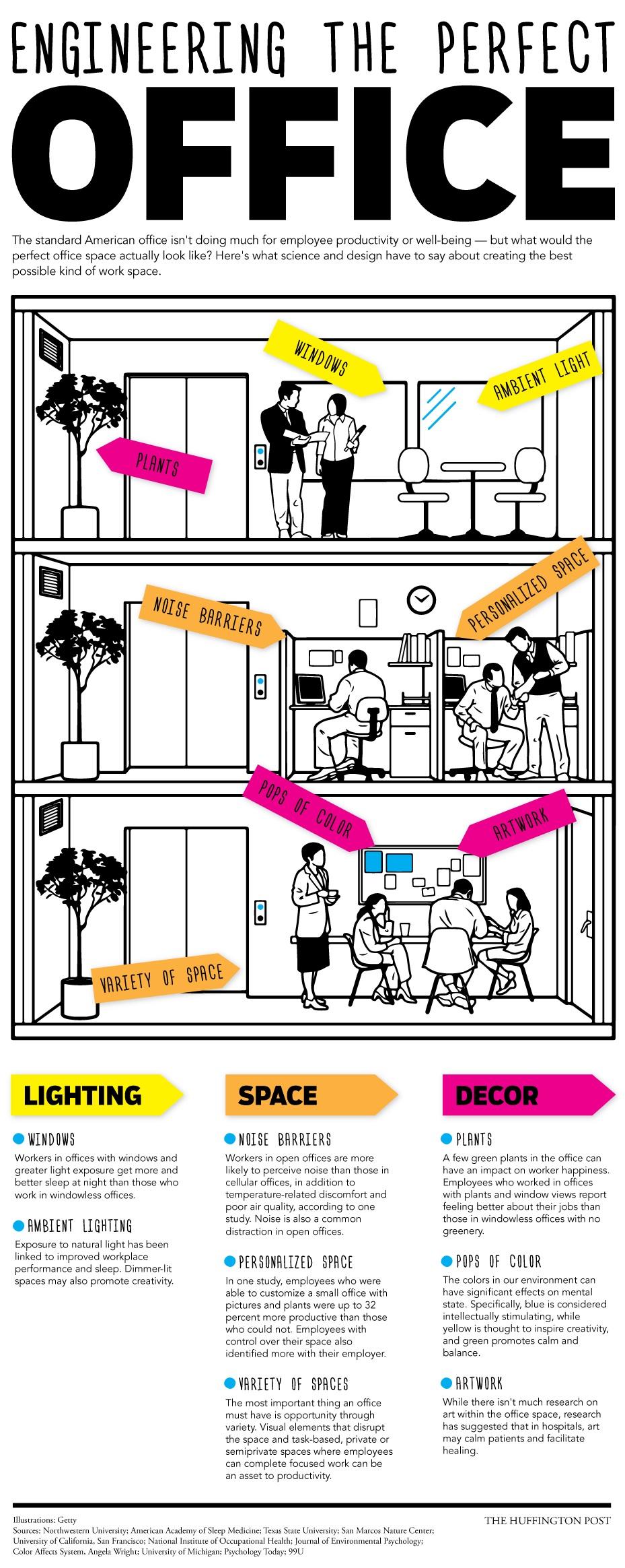 Comment créer le bureau parfait? Infographie réalisée par le Huffington Post