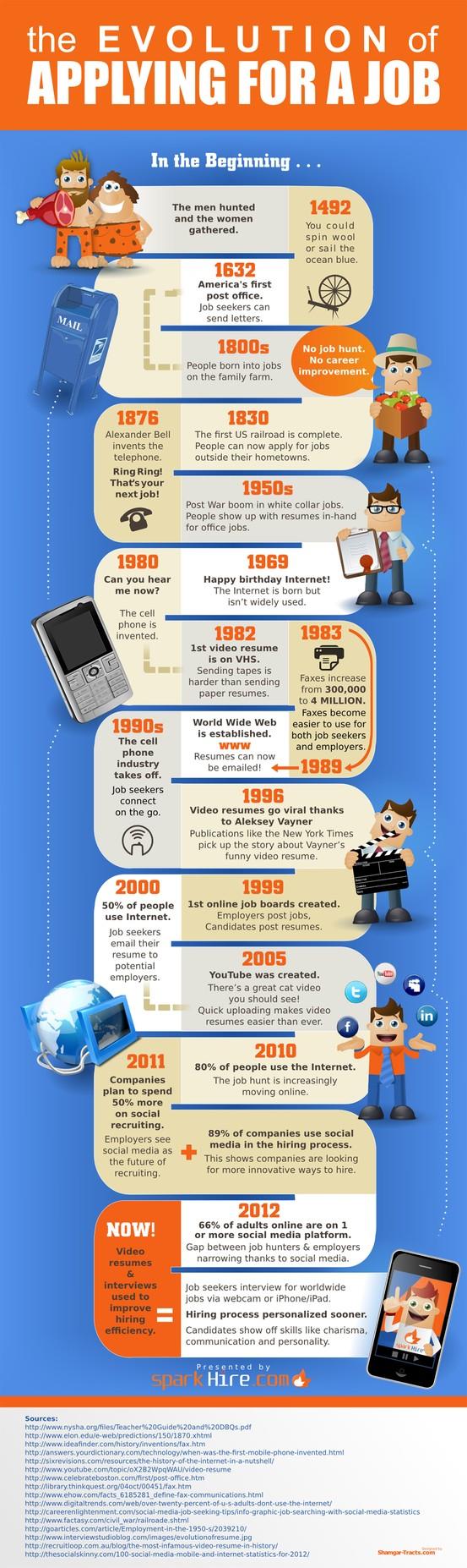 Infographie: Evolution des méthodes de candidature à un emploi