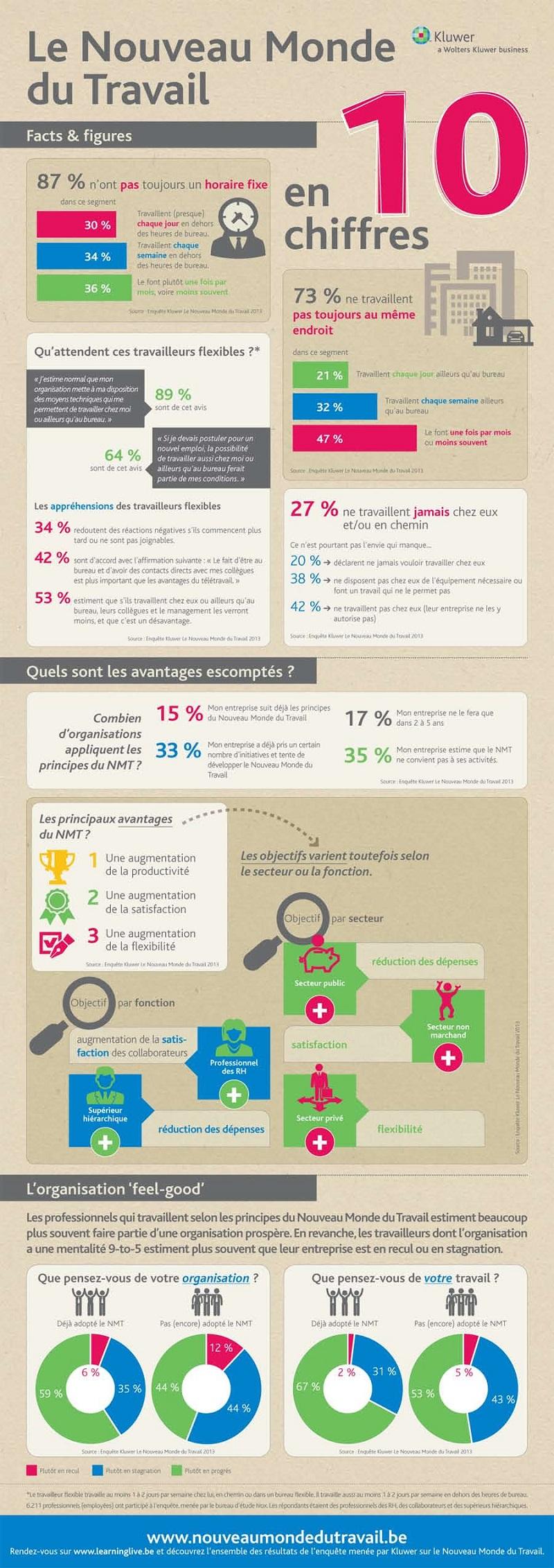 Infographie: 10 chiffres sur le nouveau monde du travail