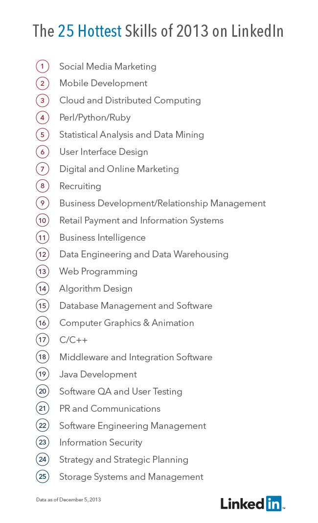 Top 25 des compétences les plus populaires sur LinkedIn