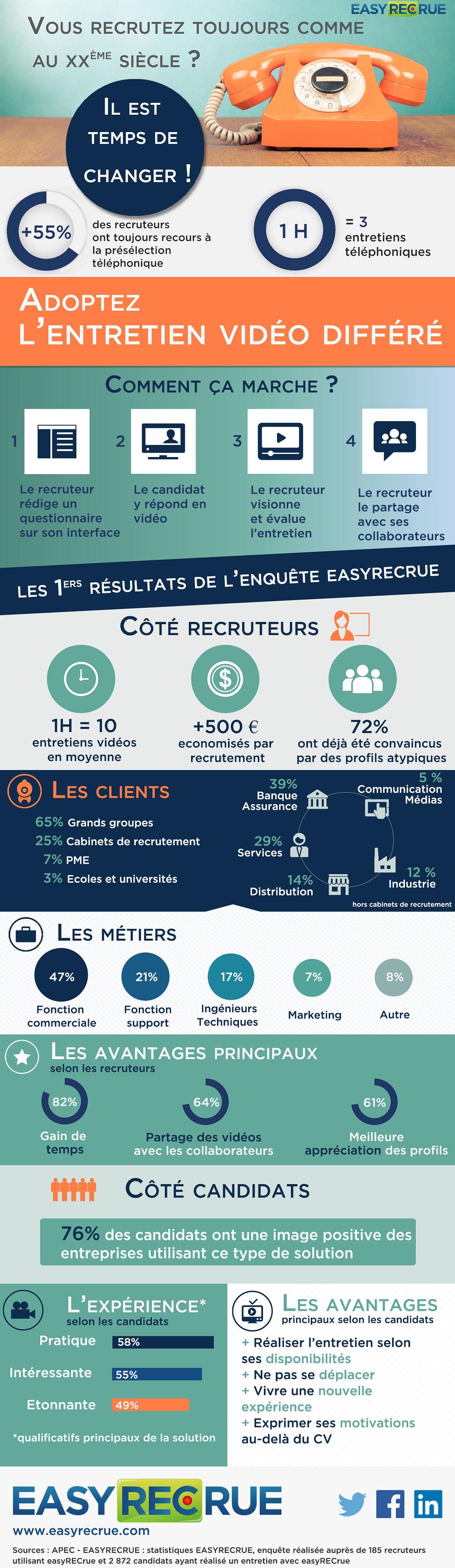 infographie-recrutement-entretien-video