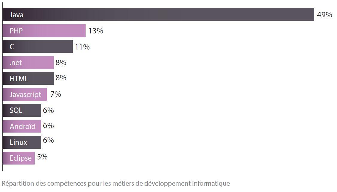 Les compétences en développement les plus demandées sur les offres d'emploi (Source: Cap Digital et Multiposting)