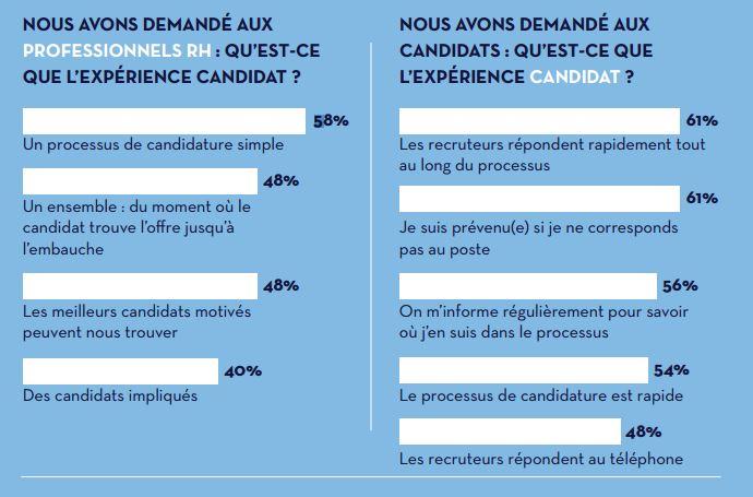 Qu'est ce que l'expérience candidat? La réponse des RH VS la réponse des candidats (Source: CareerBuilder)