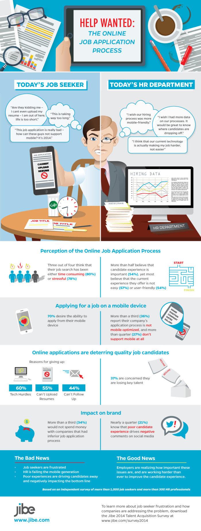 Infographie sur la candidature mobile candidats et recruteurs